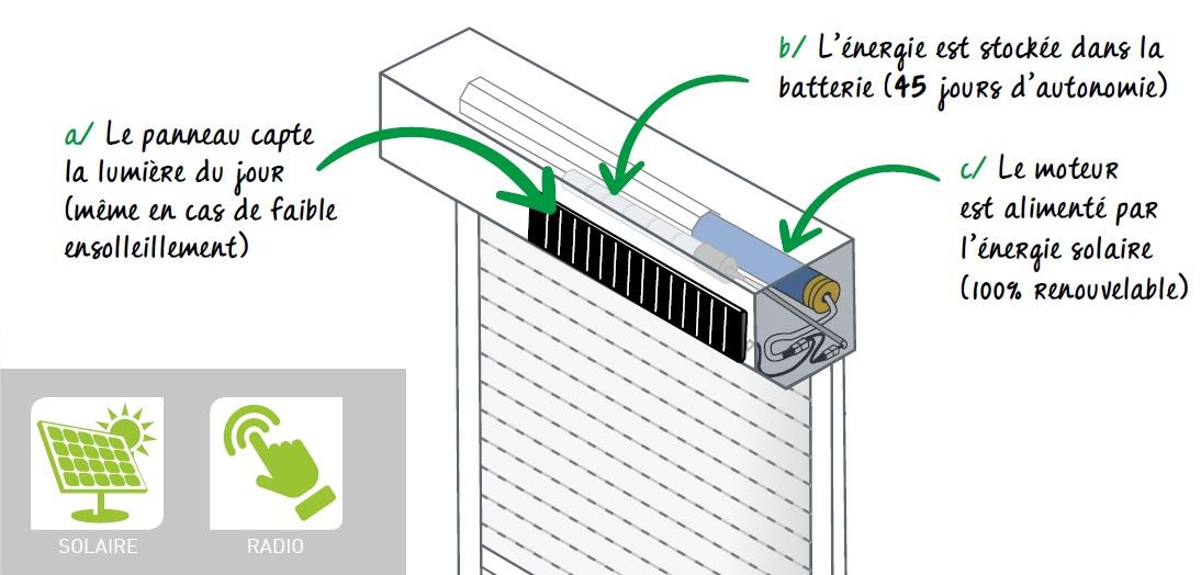 Le Volet Roulant Solaire Une Solution Simple Et Performante